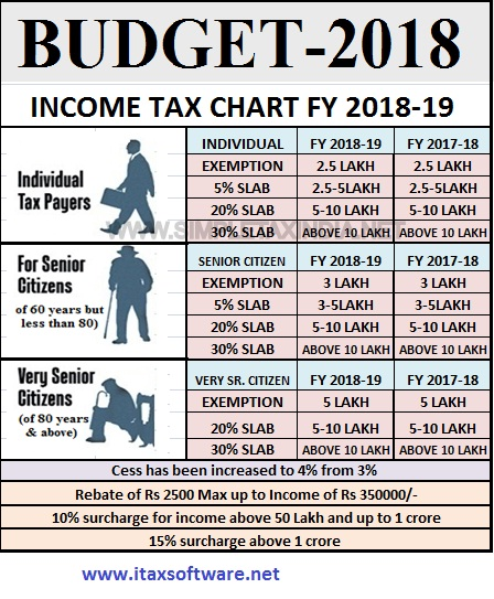 Automated Advance Tax Calculator For F.Y.2018-19 & A.Y